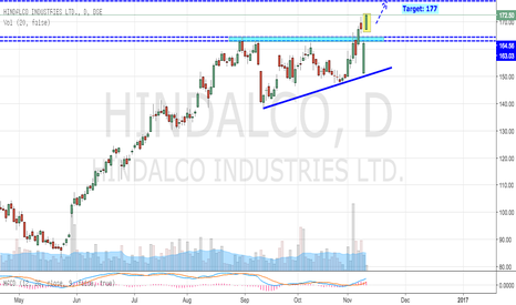 HINDALCO: Hindalco Looking Strong
