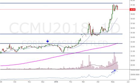 CCMU2018: Após tanta alta, o milho alcançou seu topo?