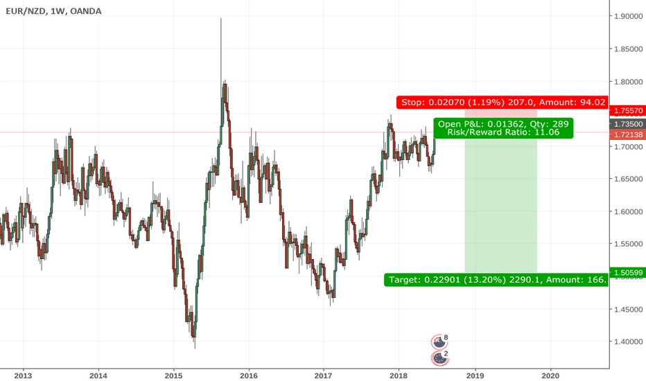 EURNZD: support & resistance