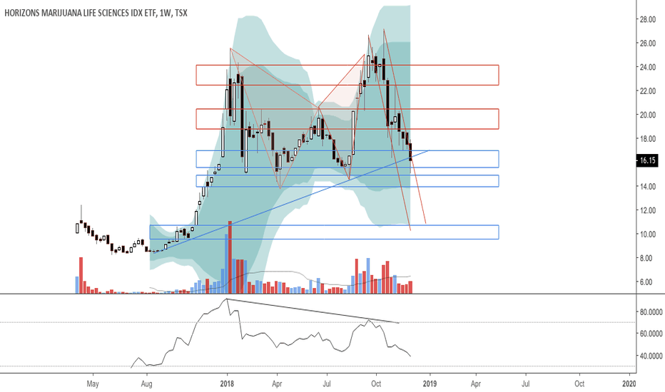HMMJ: Bearish gartley at PO