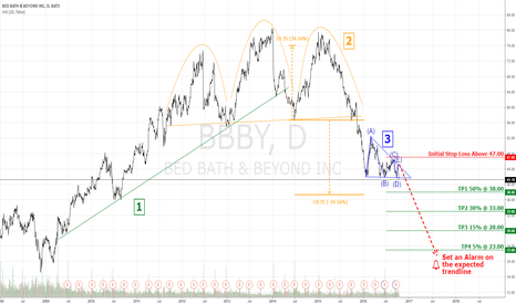 BBBY: Triple Top Continuation Breakout for BBBY