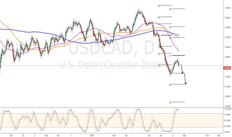 USDCAD: Sell Signal
