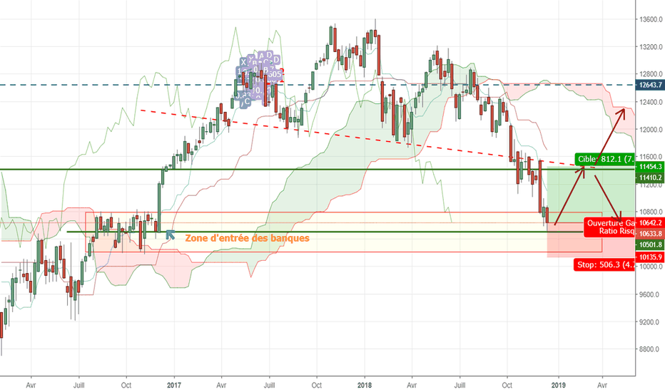 DEU30: Entrée buy DAX30 sur support Weekly