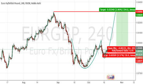 EURGBP: EURGBP LONG - (Cup and Handle\Parabolic curve)