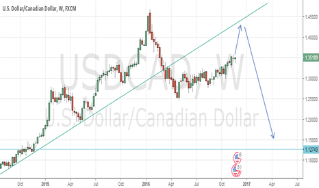 USDCAD: Long Term outlook for USDCAD