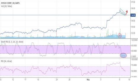 SYY: $SYY - Sysco Oversold Descending Wedge