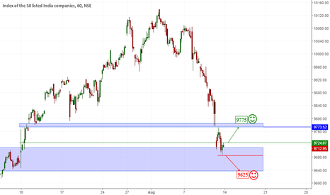 NIFTY: Nifty Review for Aug 14