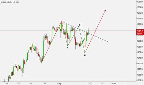 XAUUSD: XAUUSD ABC CORRECTION FINISH, EXPECTED FOR NEW IMPULSE