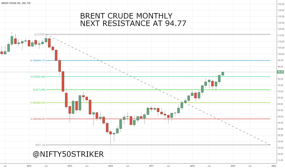 UKOIL: BRENT CRUDE MONTHLY CHART