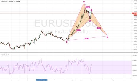 EURUSD: BAT PATTERN forming on EU 60M