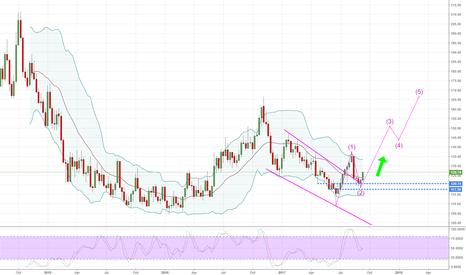 DJCIKC: COFFEE INDEX - Weekly - I think it's wave 3  =)