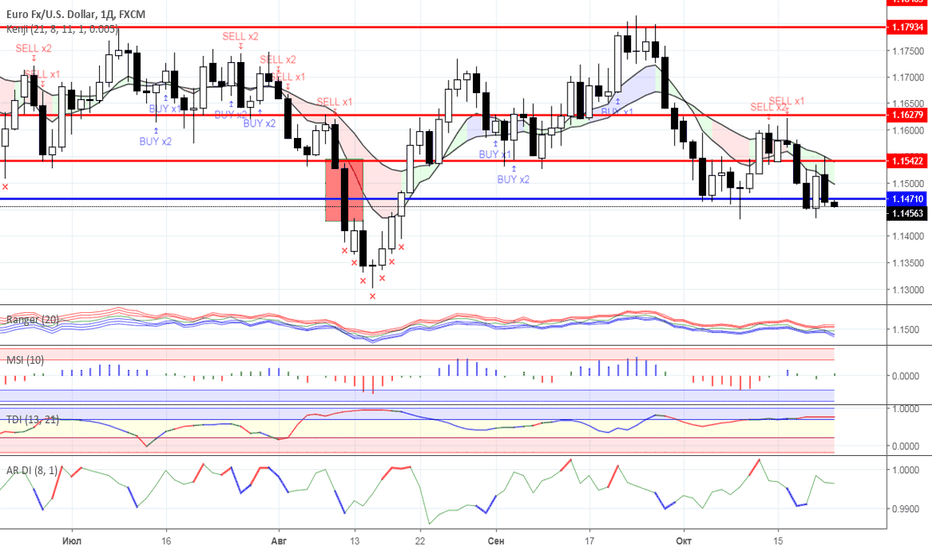 EURUSD: Диапазонная торговля: валютный рынок на 23.10.2018 года