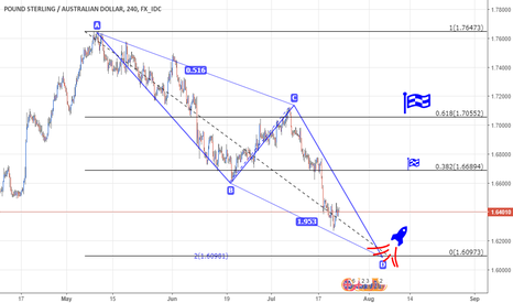 GBPAUD: Get ready for your snipe entry