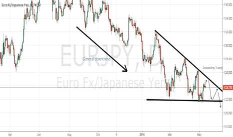 EURJPY: EURJPY: Descending Triangle Continuation