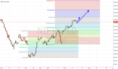 NIFTY: 10 Apr - Nifty Targets 10426 and 10510