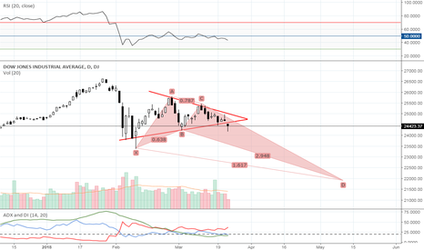 DJI: A Long Way Down for the Dow, Maybe.