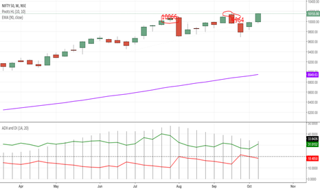 NIFTY: just a kissing distanc e 10178