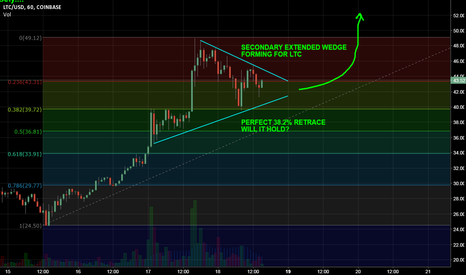 LTCUSD: LTC/USD: LOOKS TOO BULLISH TO THINK OTHERWISE