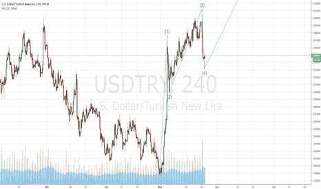 USDTRY: Elliott Wave?