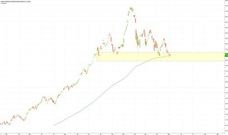 BOTZ: #BOTX #ETF bouncing off #SMA200 - #trading #stocks