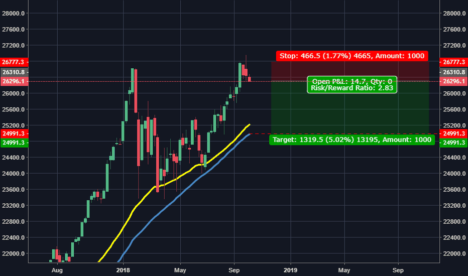 DJI: I think its time for a pullback
