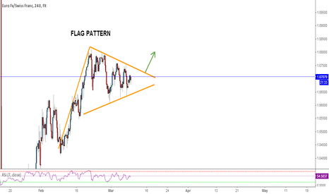 EURCHF: EURCHF, TRIANGLE or FLAG PATTERN