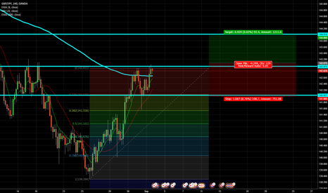 GBPJPY: GBPJPY 4 Hour. Potential Breakout.