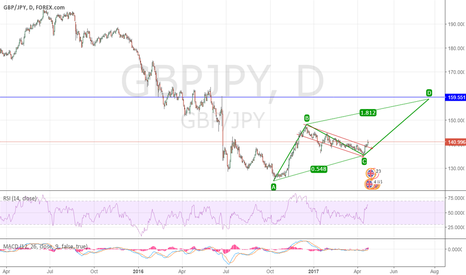 GBPJPY: GBPJPY - D Chart