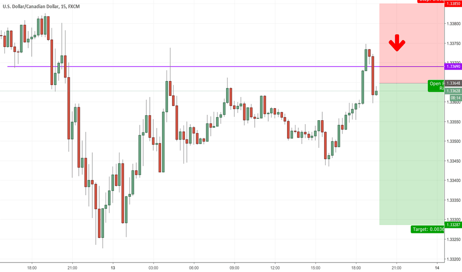 USDCAD: Going short for USDCAD