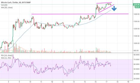 BCHUSD: BCH, Bitcoin Cash Sell Signal