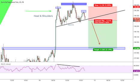 EURJPY: Bearish Head and Shoulders