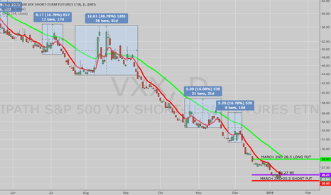 VXX: OPENING: VXX MARCH 2ND 25.5/28.5 LONG PUT VERTICAL