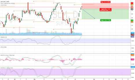 SLM: Potential reversal to previous support