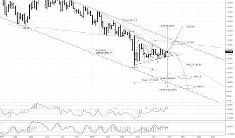 EURJPY: EUR/JPY:  работаем в направлени выхода из треугольника