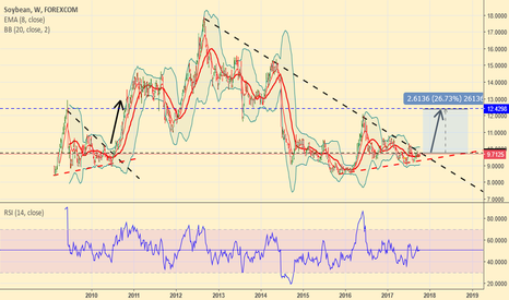 SOYUSD: Soybeans, before breaking up to the moon