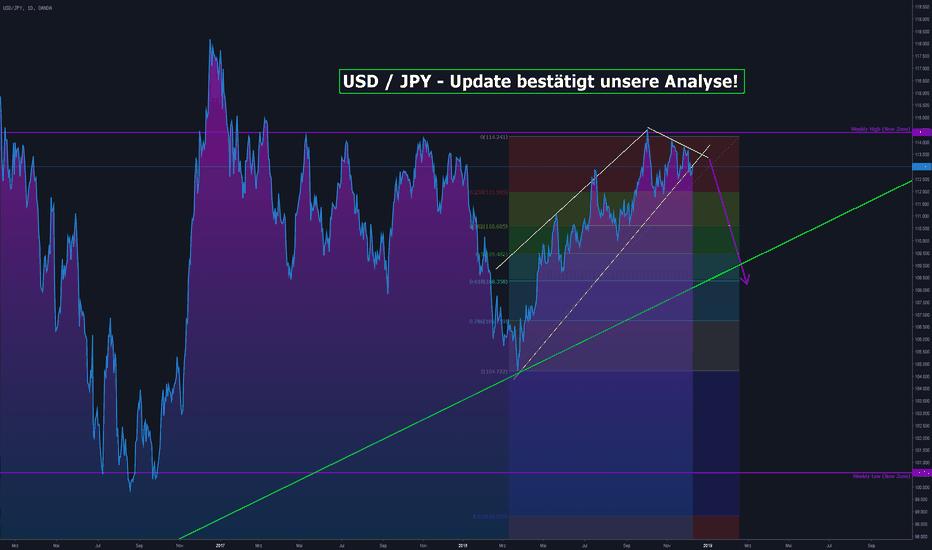 USDJPY: USD / JPY - Update bestätigt unsere Analyse!