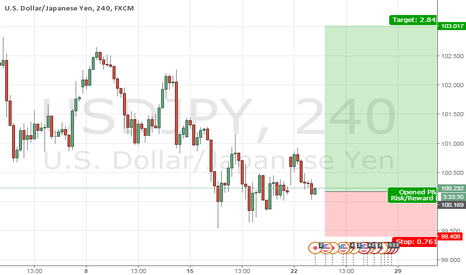 USDJPY: USDJPY TODAY Update Lets See