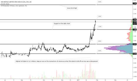 URU: #URU looking to target 2.60