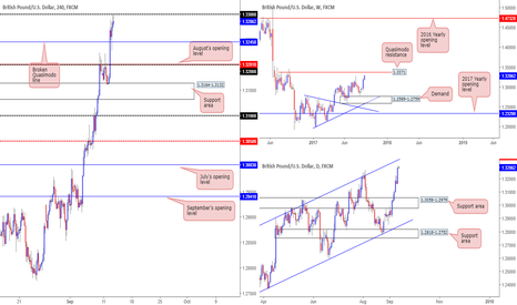 GBPUSD: Thoughts on the GBP this morning...