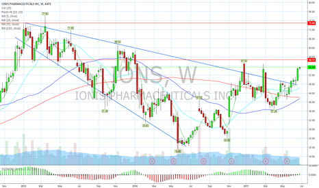 IONS: Looking for >58 this week.