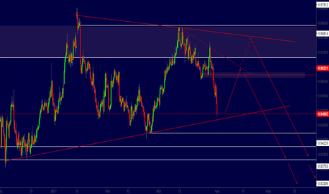 EURGBP: EURGBP tehnical view