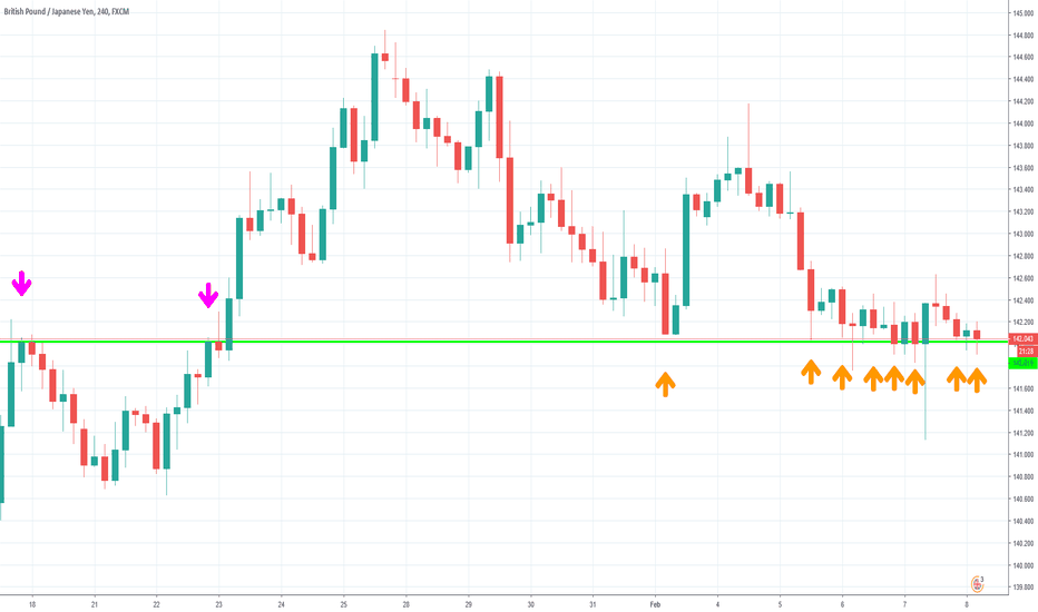 GBPJPY: MAKE THAT MONEY, big move coming!!!!!