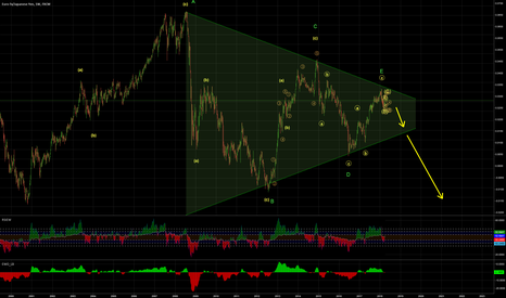 EURJPY: EURJPY - Triangle,Elliottwave counting animate to trade downside