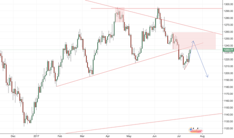 XAUUSD: GLD $GLD GOLD XAUUSD DONT GET TOO EXCITED ABOUT UR LONGS YET!!!