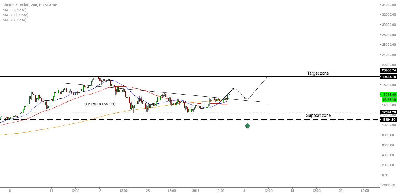 BTC/USD - Trading Opportunities