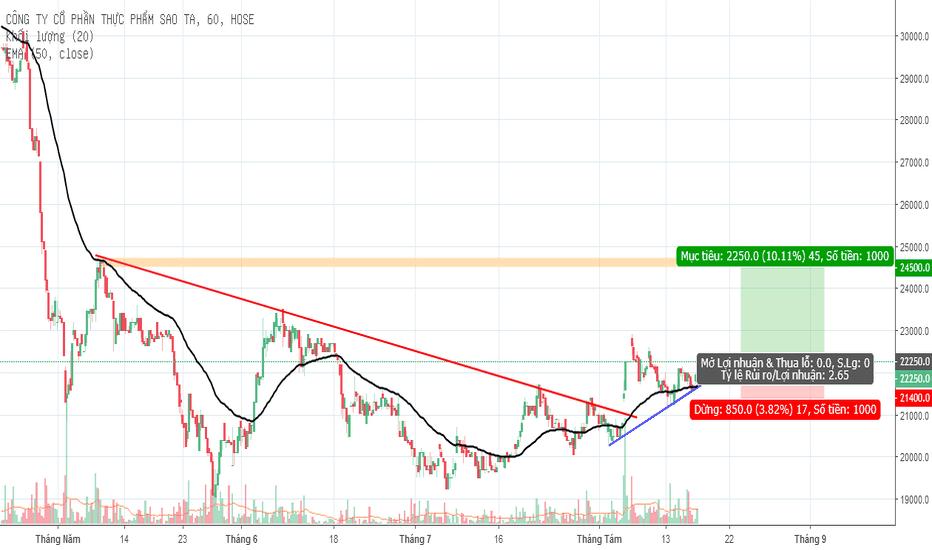 FMC: Mua Cổ phiếu FMC