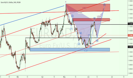 EURUSD: Potential Buy - C-D Leg With Elliot Wave in Motion