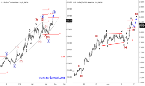 USDTRY: USDTRY : Final Wave Within Uptrend