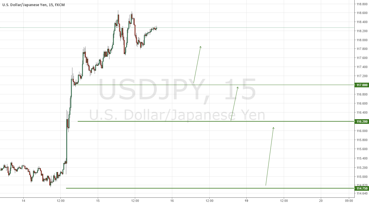 USDJPY 3 Potential Buying Opportunities