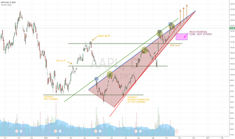 AAPL:  AAPL- S/R to continue dictation of price pre Mac release?